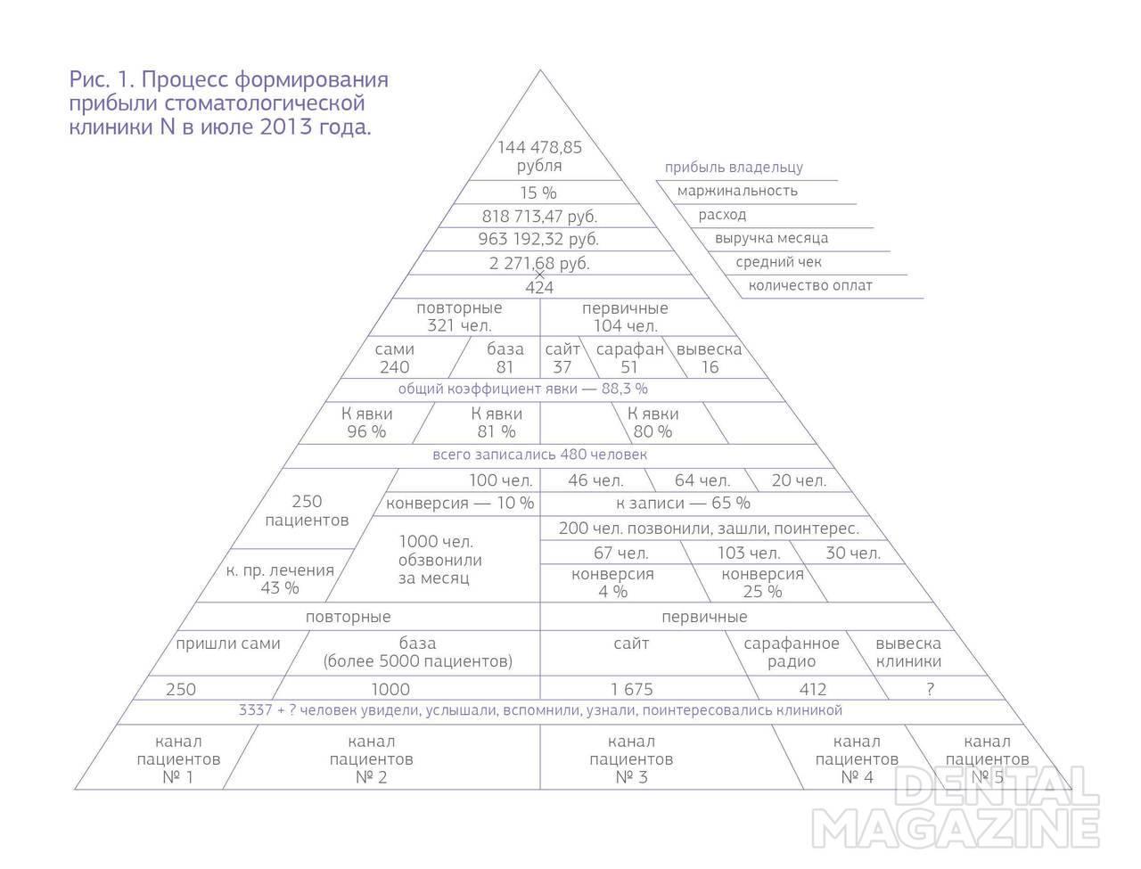 Рис. 1. Процесс формирования прибыли стоматологической клиники N в июле 2013 года.