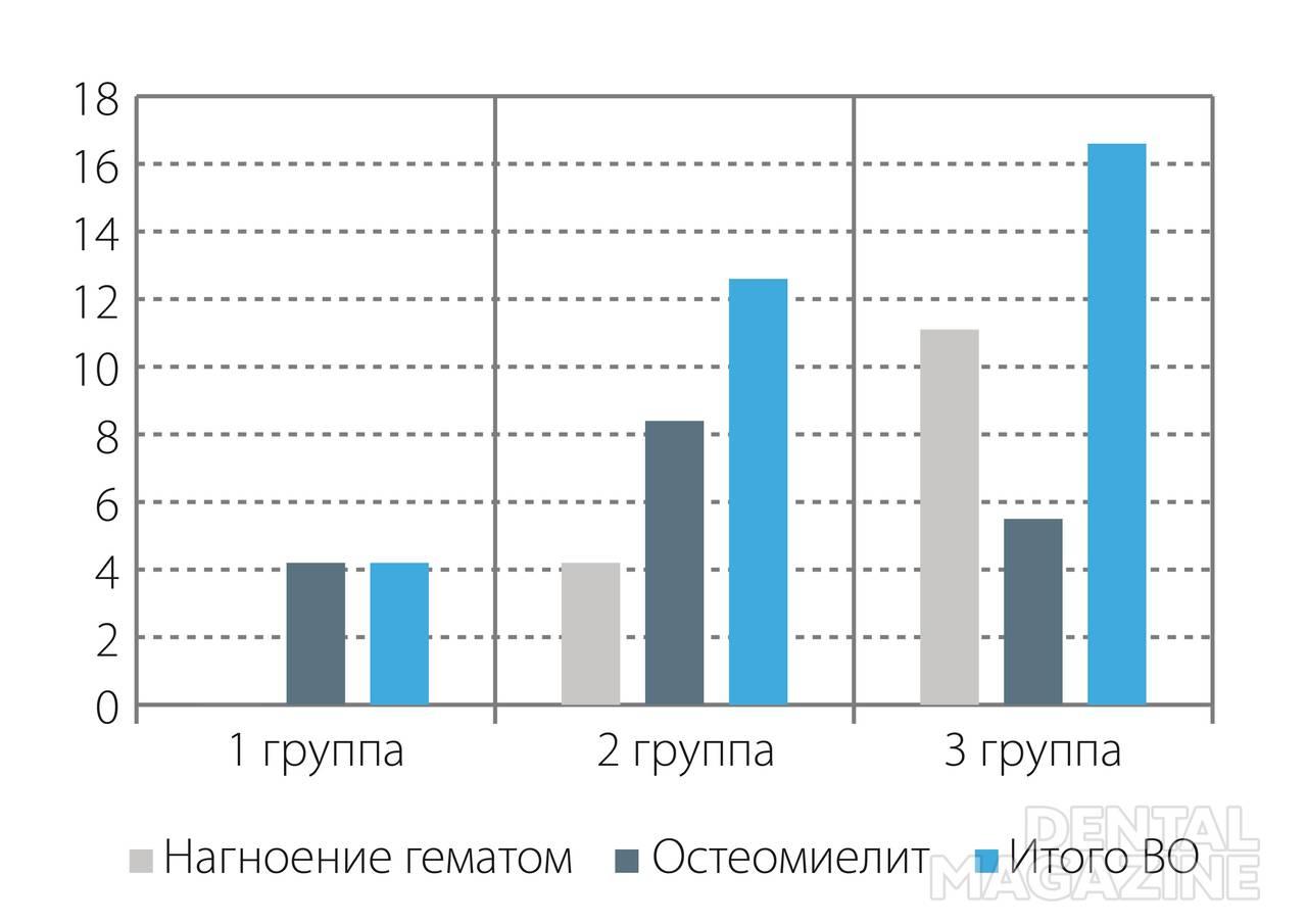 Рис. 6. Частота (%) воспалительных осложнений при разных методах щадящей иммобилизации.