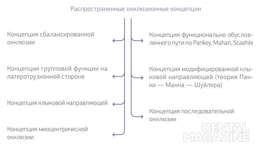 Рис. 1. Распространенные окклюзионные концепции.
