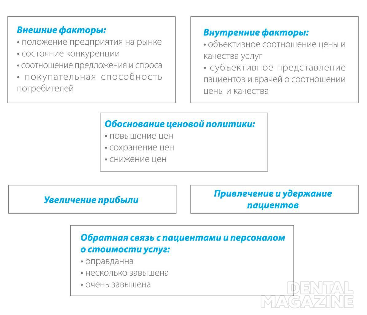 Схема 1. Ценовая политика как бизнес-процесс