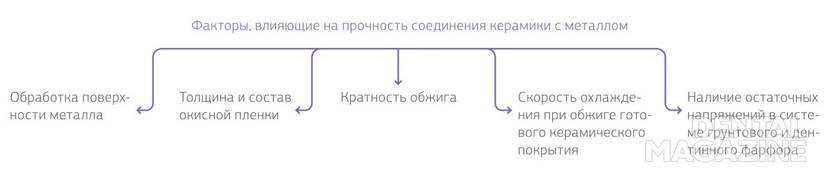 Рис. 4. Факторы, влияющие на прочность соединения керамики с металлом.