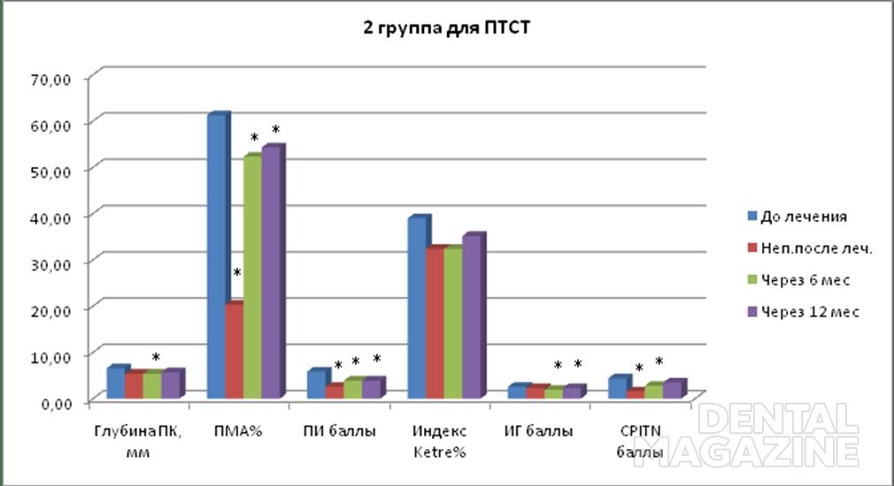 Рис. 7. Динамика пародонтальных индексов больных ПТСТ до и после лечения.