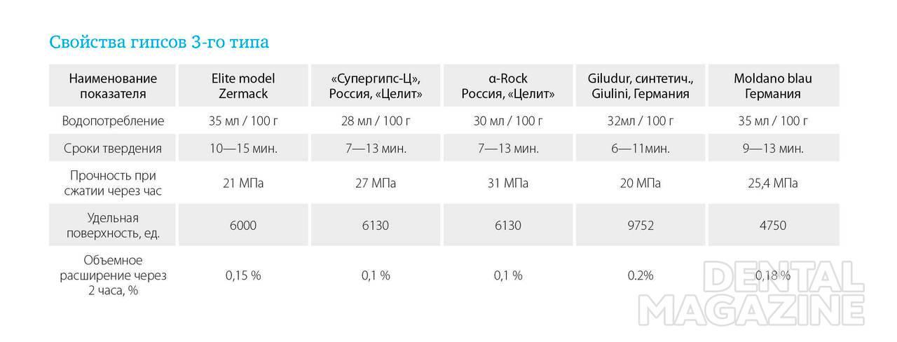Таблица № 1. Свойства гипсов 3-го типа.