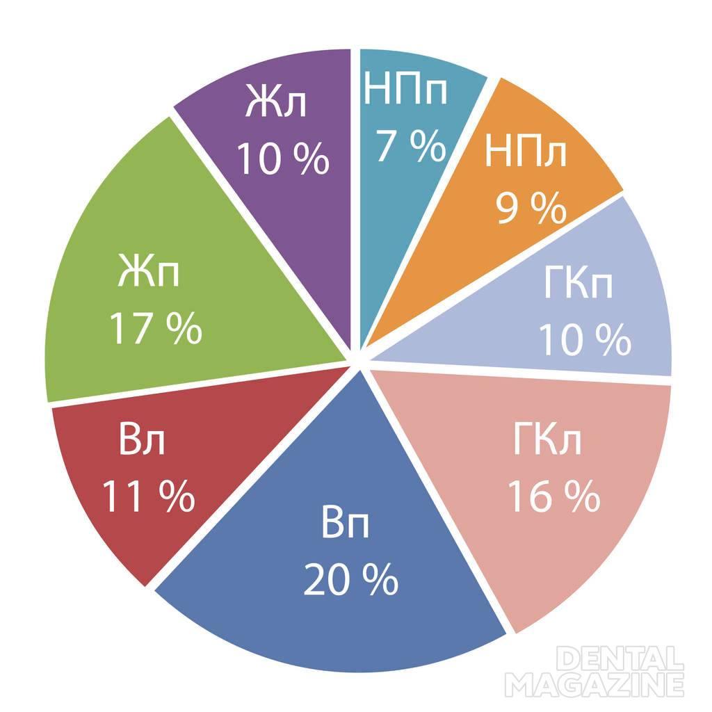 Рис. 6. Значения биопотенциалов (%) поднимающих, опускающих н/ч и грудино-ключично-сосцевидных мышц при относительном физиологическом покое нижней челюсти.