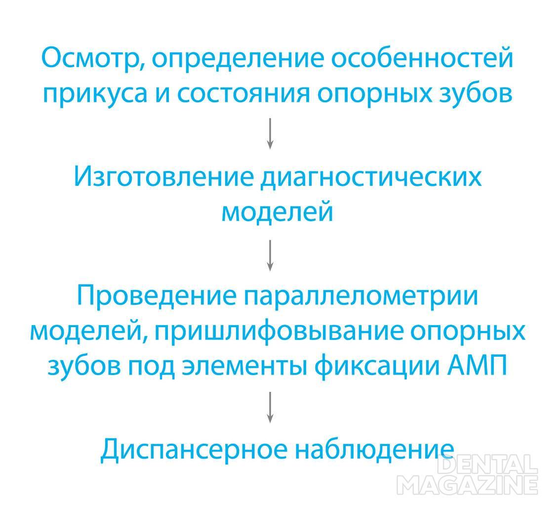 Рис. 1. Алгоритм лечения АМП.